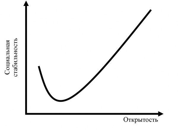 J-кривая Бреммера.