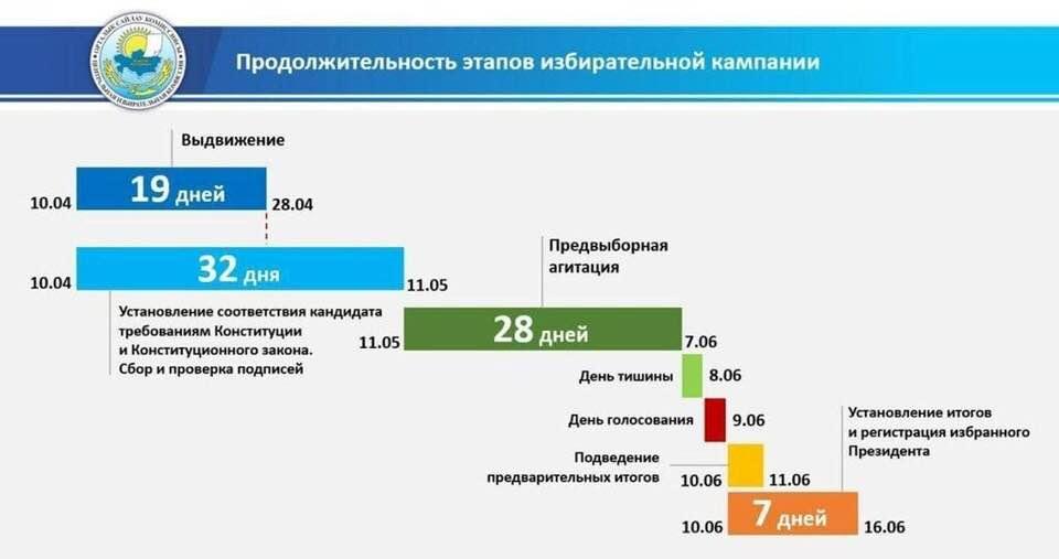«Игры престолов» в Казахстане.  Кто  победит в последнем сезоне  за ханский шатер?