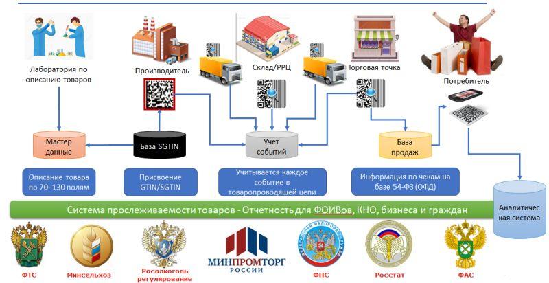 Принципы системы прослеживаемости товаров